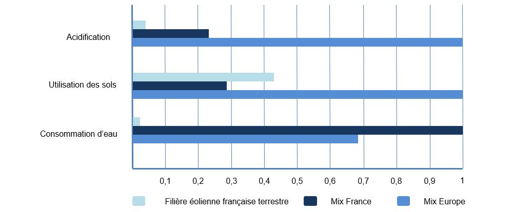 Source : Impacts environnementaux de l'éolien français, Ademe