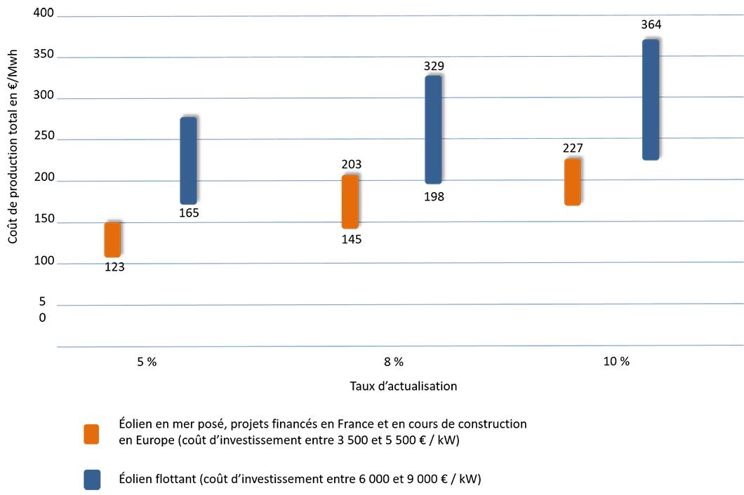 couts-production-eolien-mer-france-et-europe